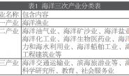 江苏海洋产业集群测度及其培育策略研究